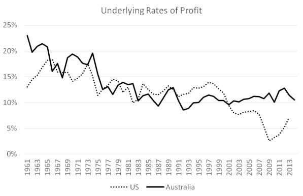 Rates of profit